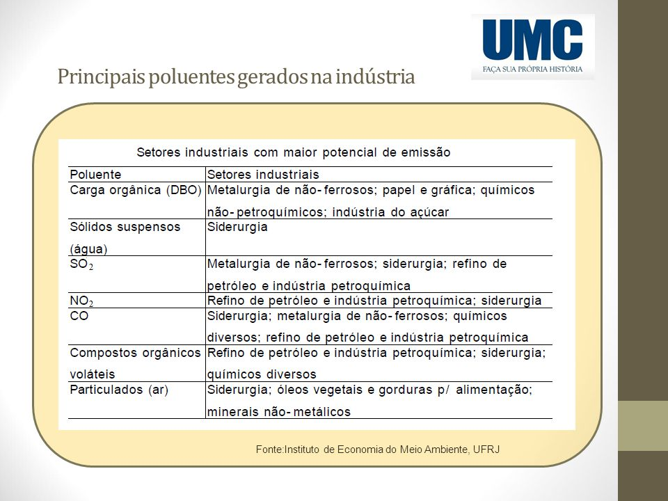 Principais poluentes gerados na indústria