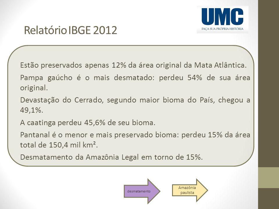 Relatório IBGE 2012 Estão preservados apenas 12% da área original da Mata Atlântica.