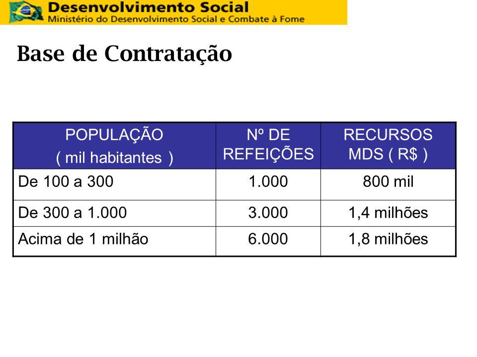 Base de Contratação POPULAÇÃO ( mil habitantes ) Nº DE REFEIÇÕES