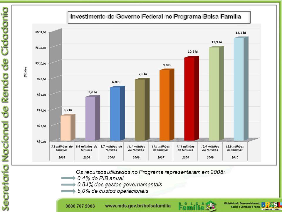 Os recursos utilizados no Programa representaram em 2008: