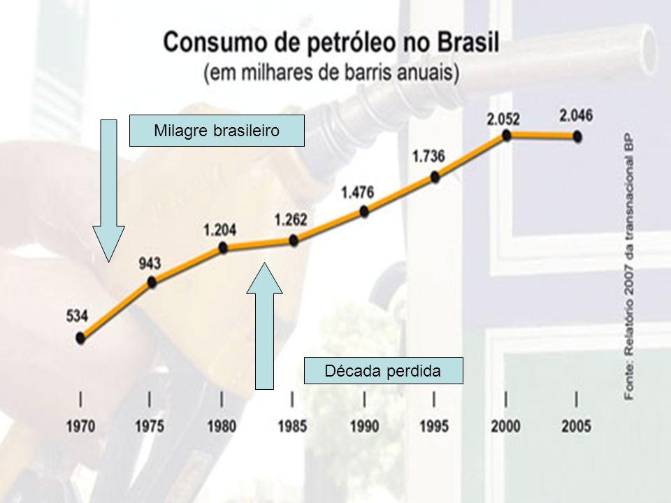 Situação do Brasil Milagre brasileiro Década perdida