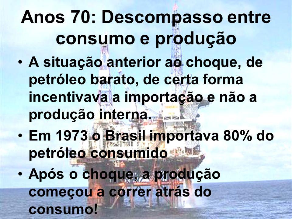 Anos 70: Descompasso entre consumo e produção