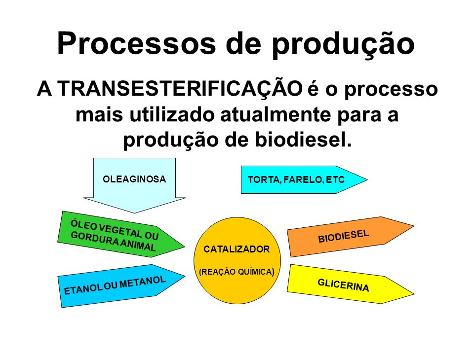 Processos de produção A TRANSESTERIFICAÇÃO é o processo mais utilizado atualmente para a produção de biodiesel.