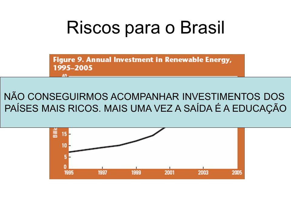 Riscos para o Brasil NÃO CONSEGUIRMOS ACOMPANHAR INVESTIMENTOS DOS
