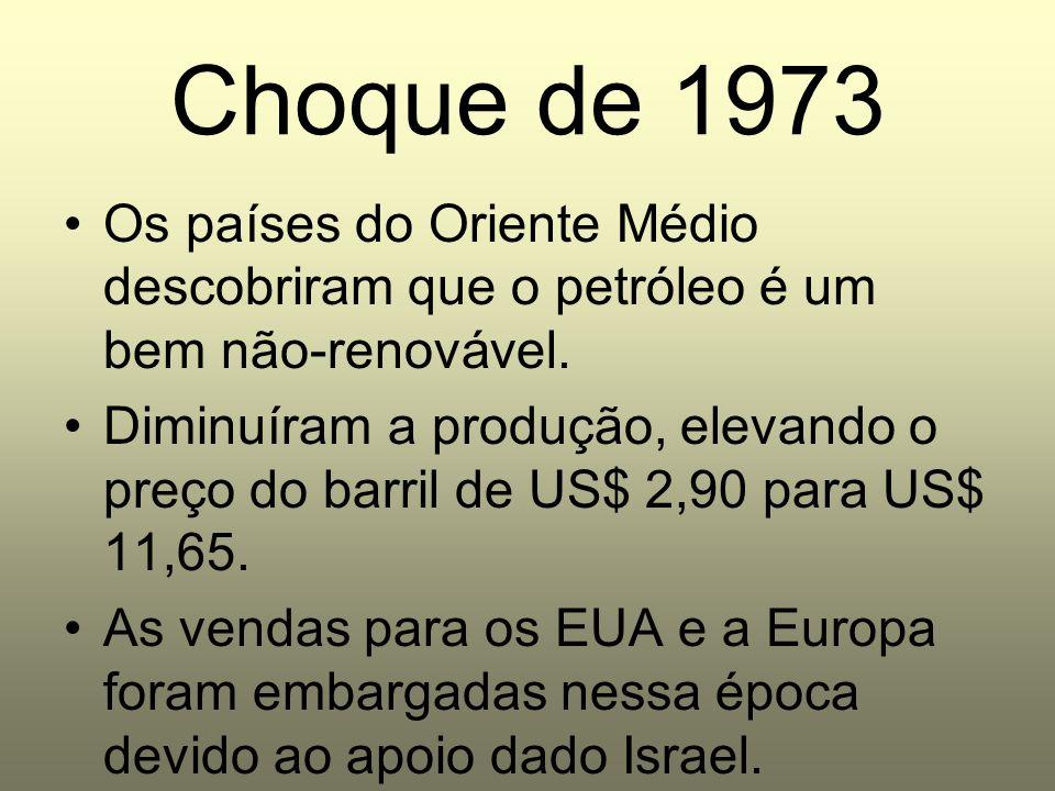 Choque de 1973 Os países do Oriente Médio descobriram que o petróleo é um bem não-renovável.