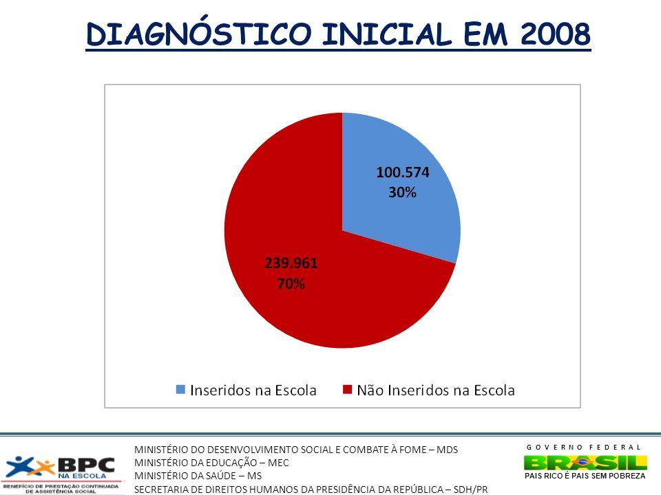 DIAGNÓSTICO INICIAL EM 2008