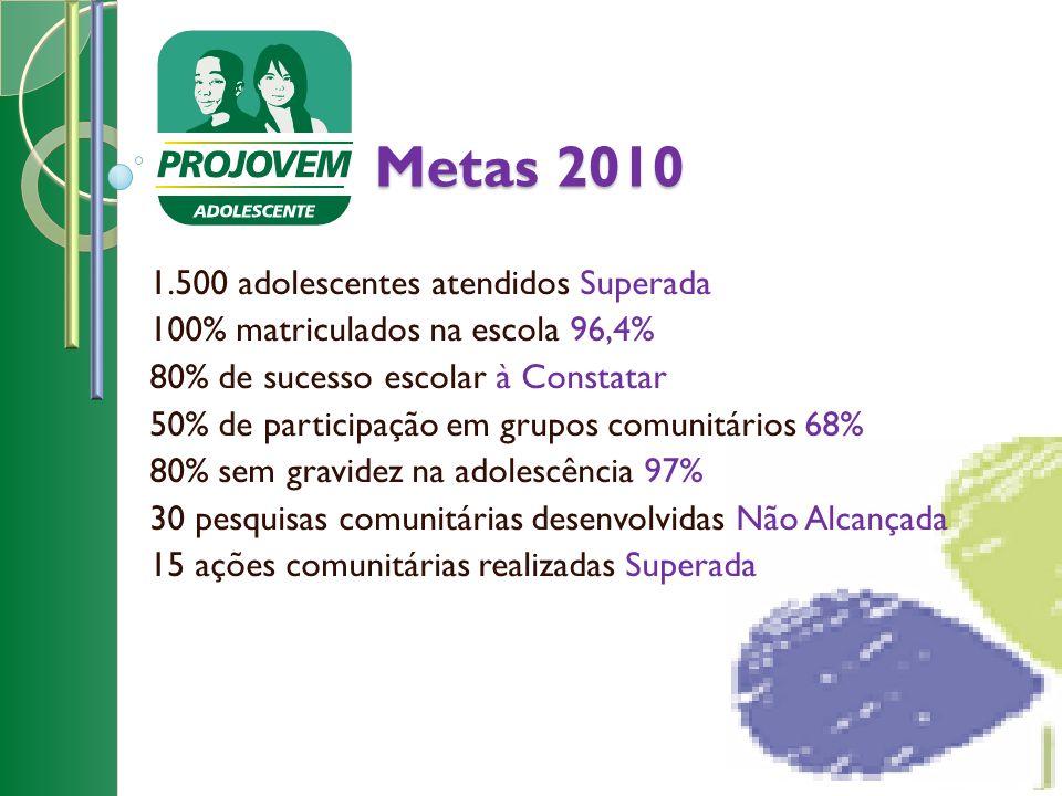 Metas 2010 1.500 adolescentes atendidos Superada