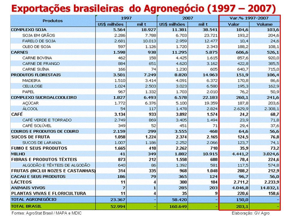 Exportações brasileiras do Agronegócio (1997 – 2007)