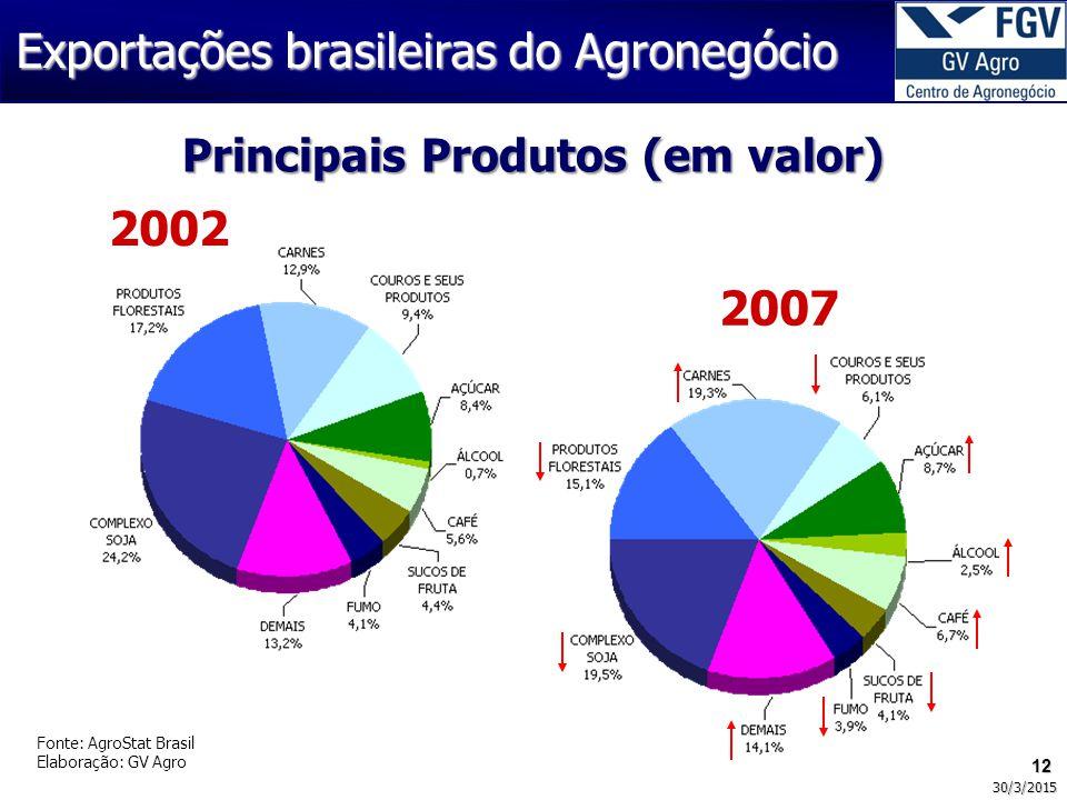 Principais Produtos (em valor)