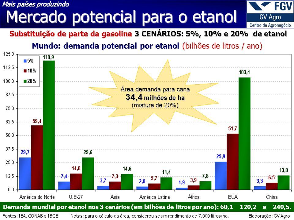 Substituição de parte da gasolina 3 CENÁRIOS: 5%, 10% e 20% de etanol