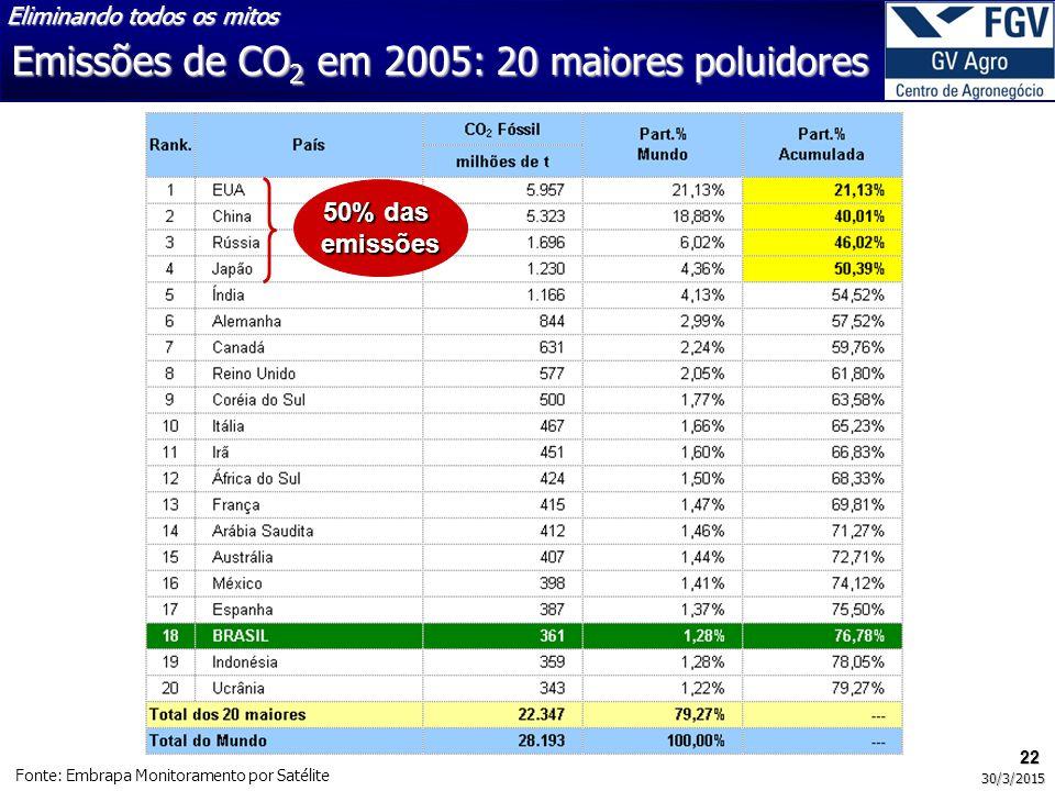 Emissões de CO2 em 2005: 20 maiores poluidores