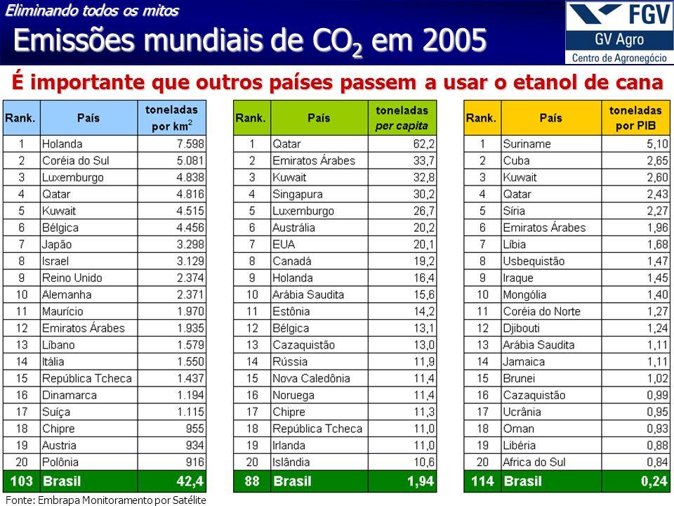 Emissões mundiais de CO2 em 2005