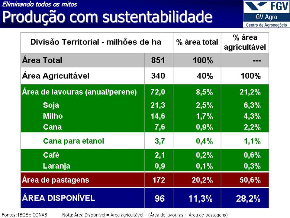 Produção com sustentabilidade