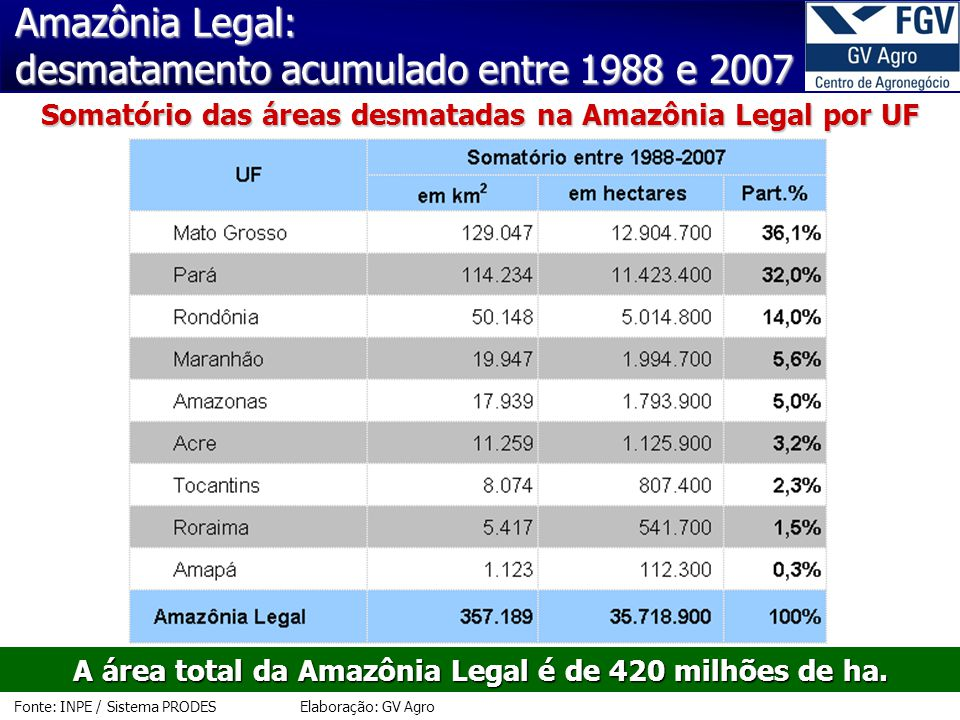 Amazônia Legal: desmatamento acumulado entre 1988 e 2007