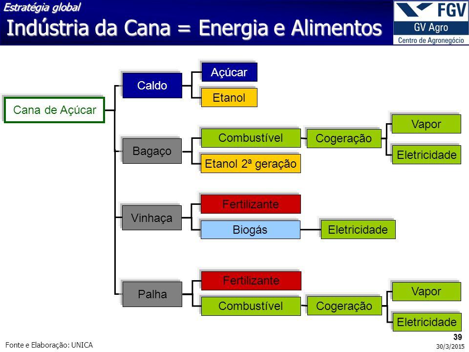 Indústria da Cana = Energia e Alimentos