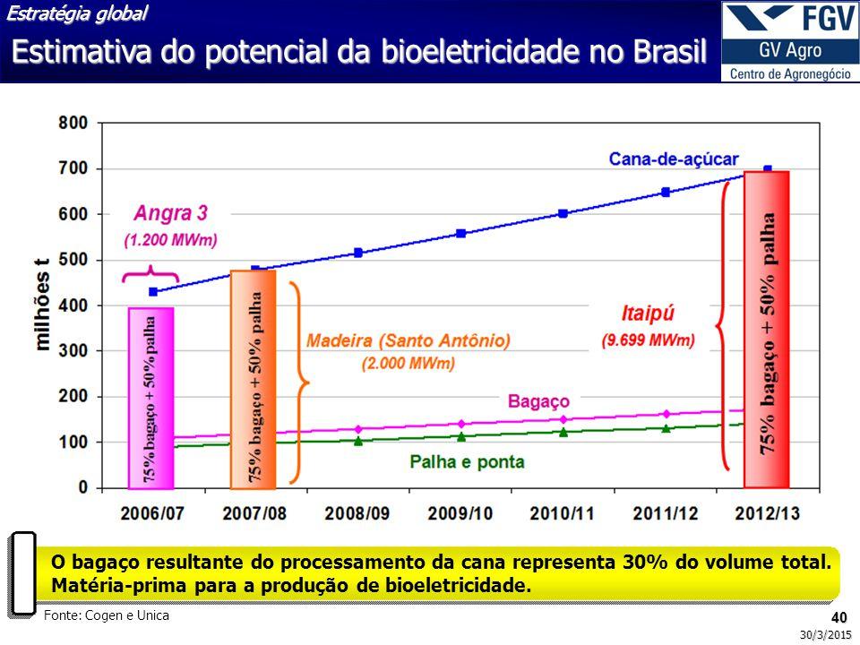 Estimativa do potencial da bioeletricidade no Brasil