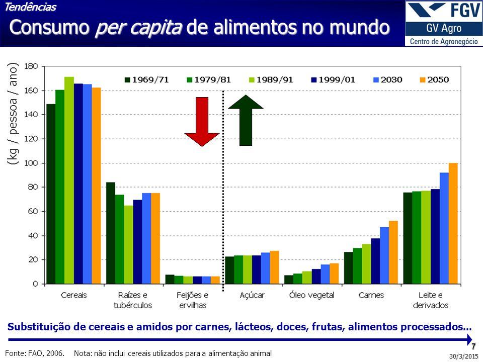 Consumo per capita de alimentos no mundo