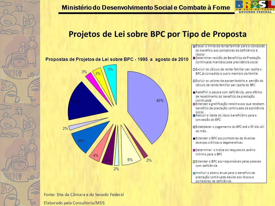 Projetos de Lei sobre BPC por Tipo de Proposta