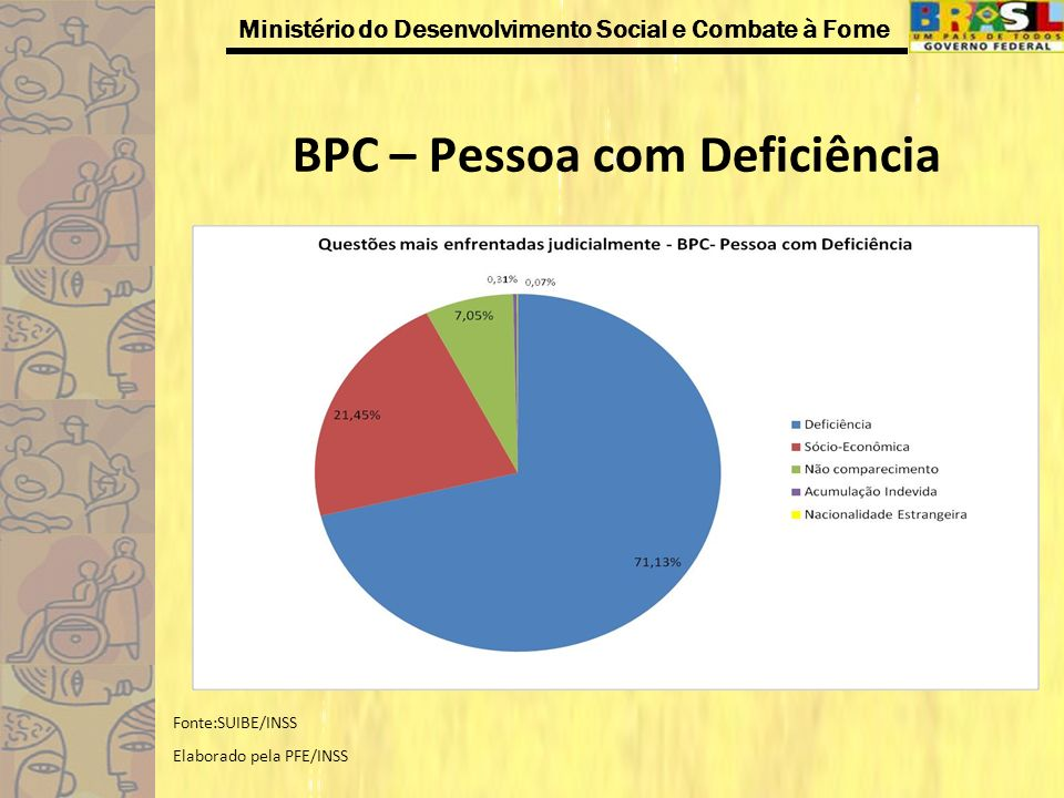BPC – Pessoa com Deficiência