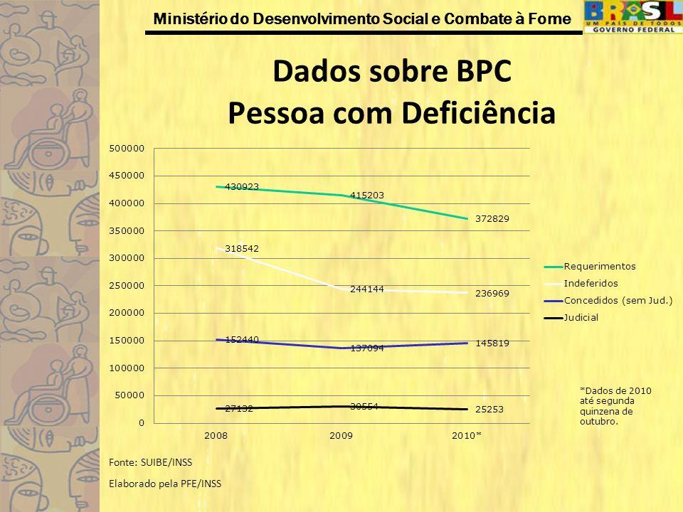 Dados sobre BPC Pessoa com Deficiência