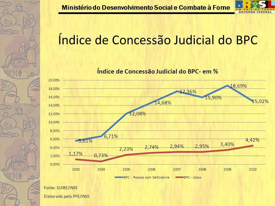 Índice de Concessão Judicial do BPC
