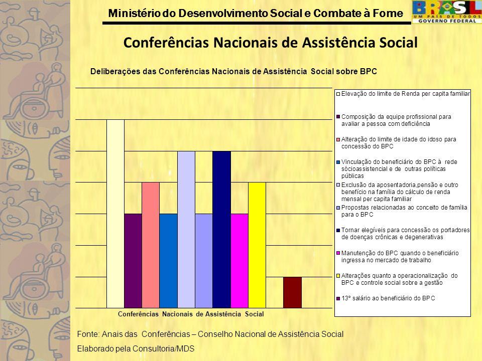 Conferências Nacionais de Assistência Social
