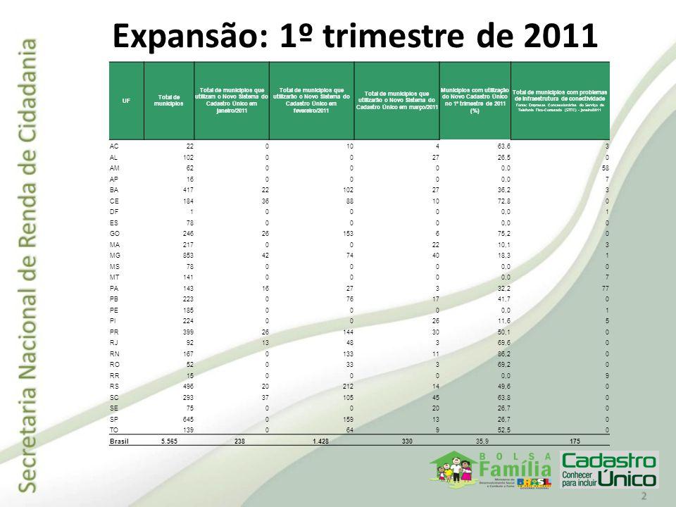 Expansão: 1º trimestre de 2011