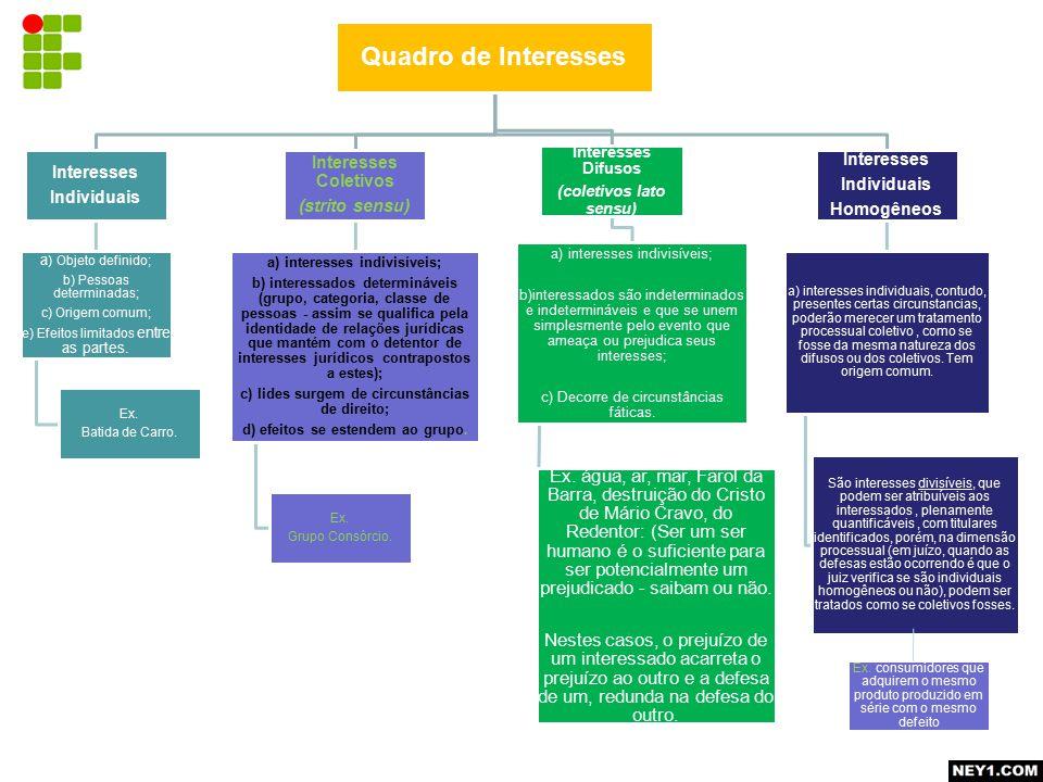 Quadro de Interesses Interesses Individuais Interesses Coletivos
