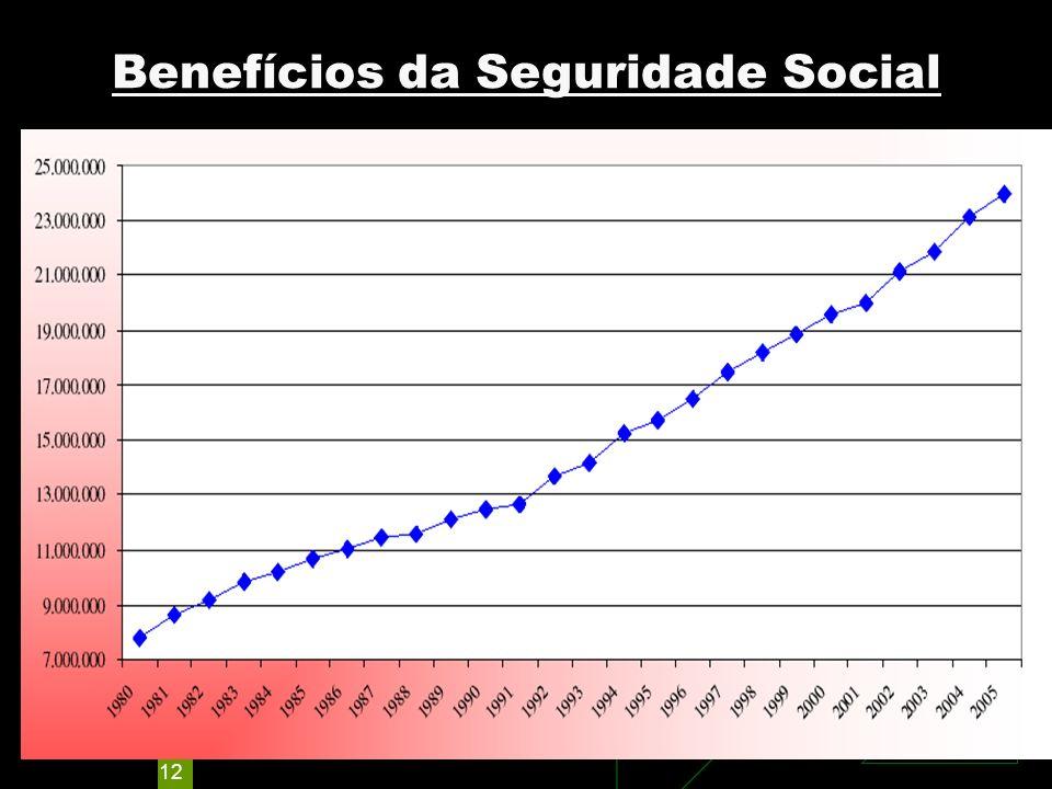 Benefícios da Seguridade Social