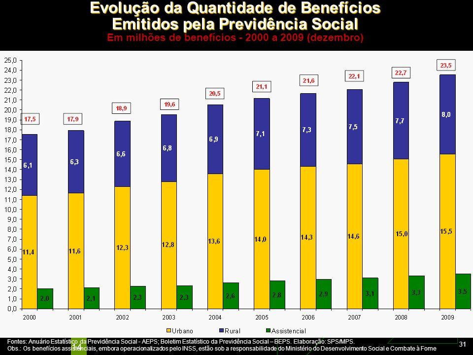 Evolução da Quantidade de Benefícios Emitidos pela Previdência Social Em milhões de benefícios - 2000 a 2009 (dezembro)