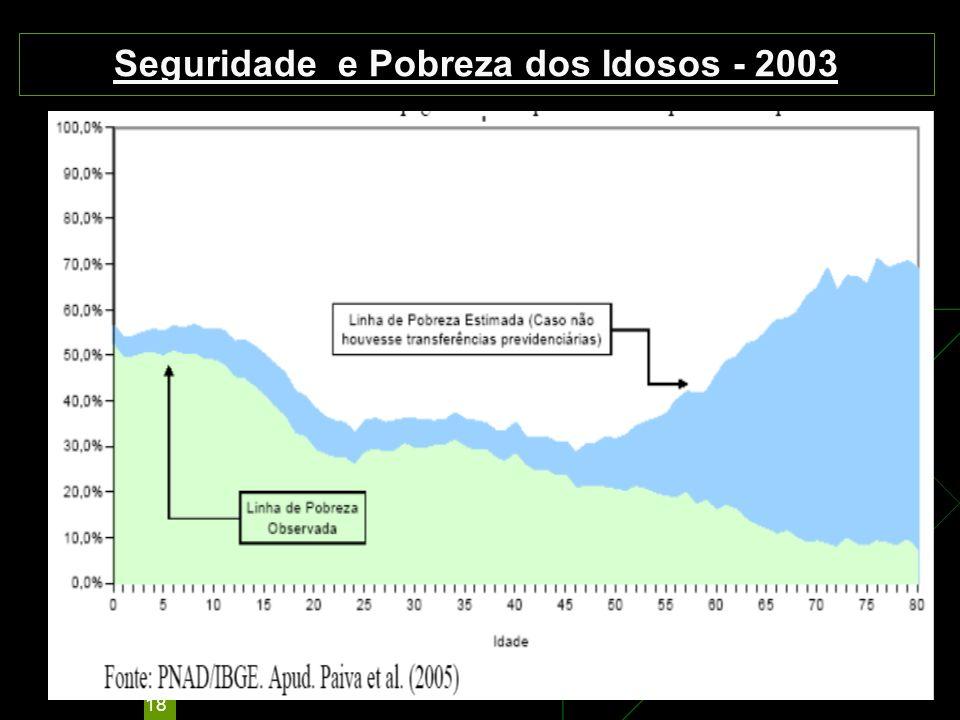 Seguridade e Pobreza dos Idosos - 2003
