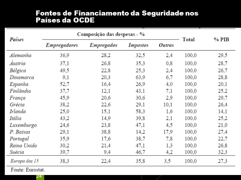 Fontes de Financiamento da Seguridade nos Países da OCDE