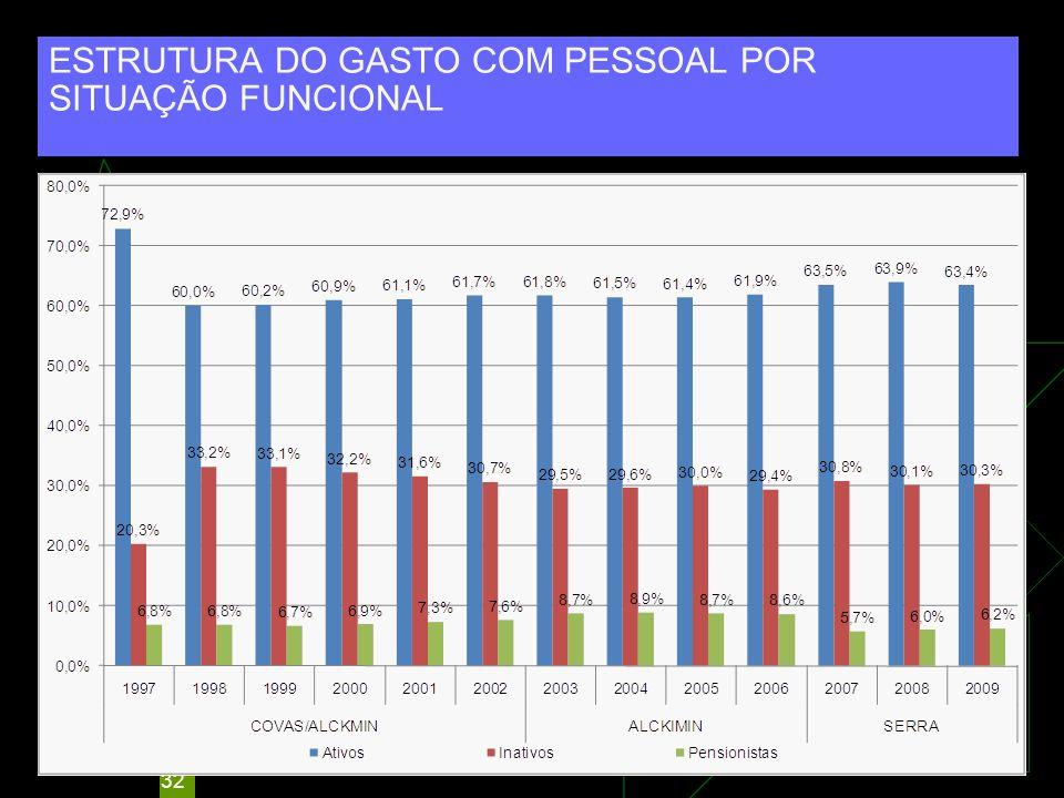 ESTRUTURA DO GASTO COM PESSOAL POR SITUAÇÃO FUNCIONAL