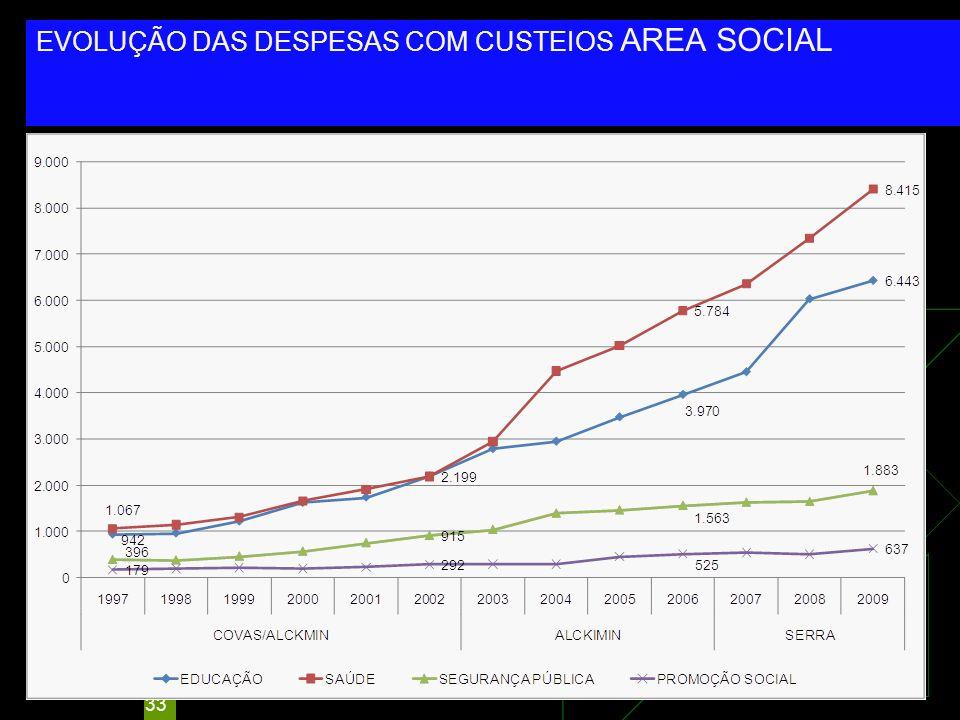 EVOLUÇÃO DAS DESPESAS COM CUSTEIOS AREA SOCIAL
