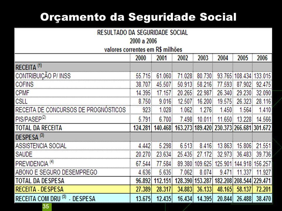 Orçamento da Seguridade Social