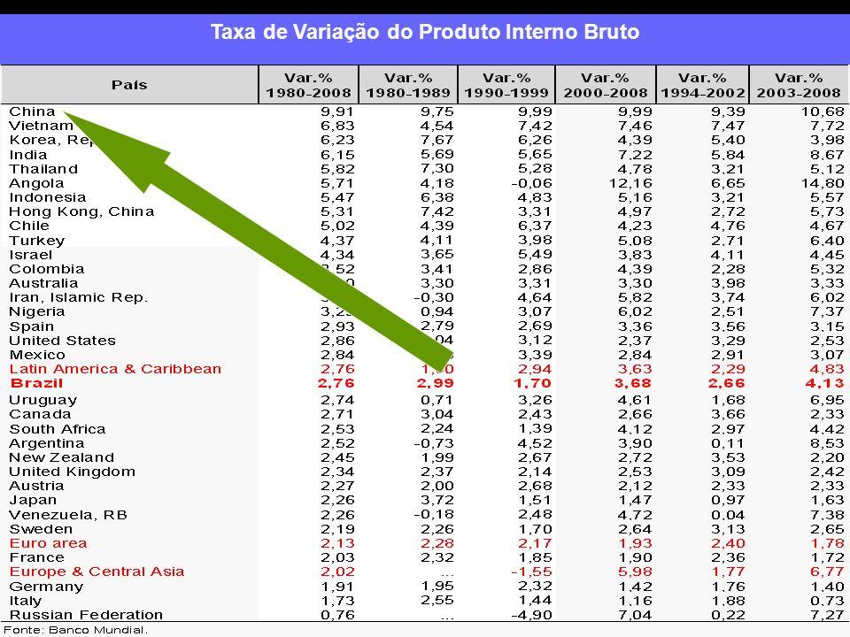 Taxa de Variação do Produto Interno Bruto