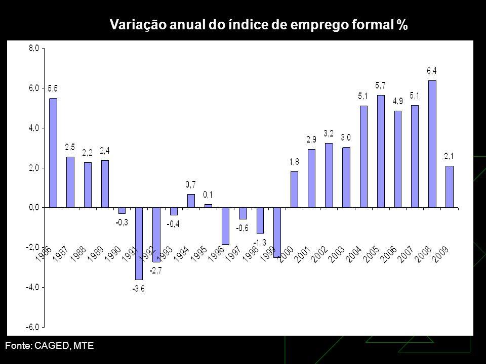 Variação anual do índice de emprego formal %