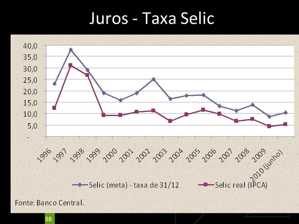 Juros - Taxa Selic