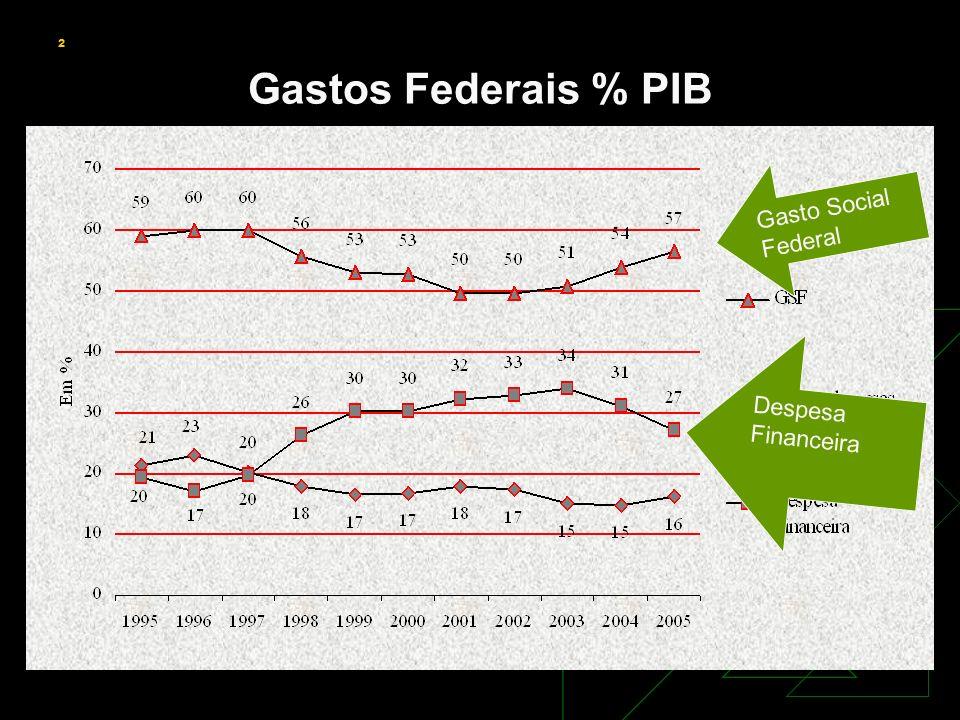 2 Gastos Federais % PIB Gasto Social Federal Despesa Financeira