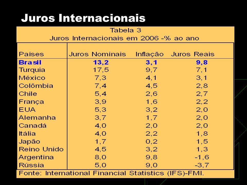 Juros Internacionais