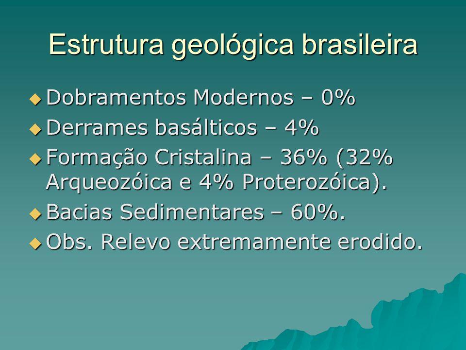 Estrutura geológica brasileira
