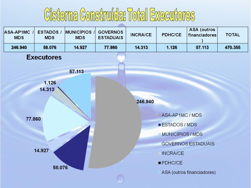 Cisterna Construída: Total Executores ASA (outros financiadores)