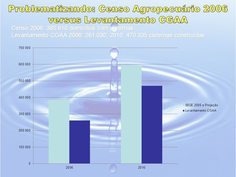 Problematizando: Censo Agropecuário 2006 versus Levantamento CGAA
