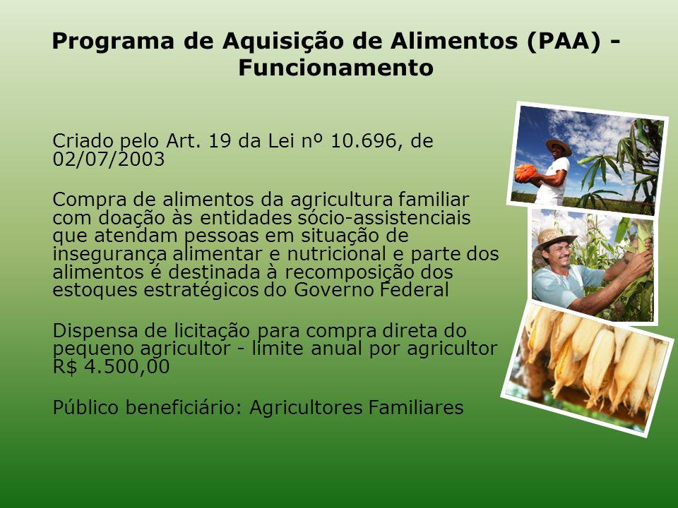 Programa de Aquisição de Alimentos (PAA) - Funcionamento