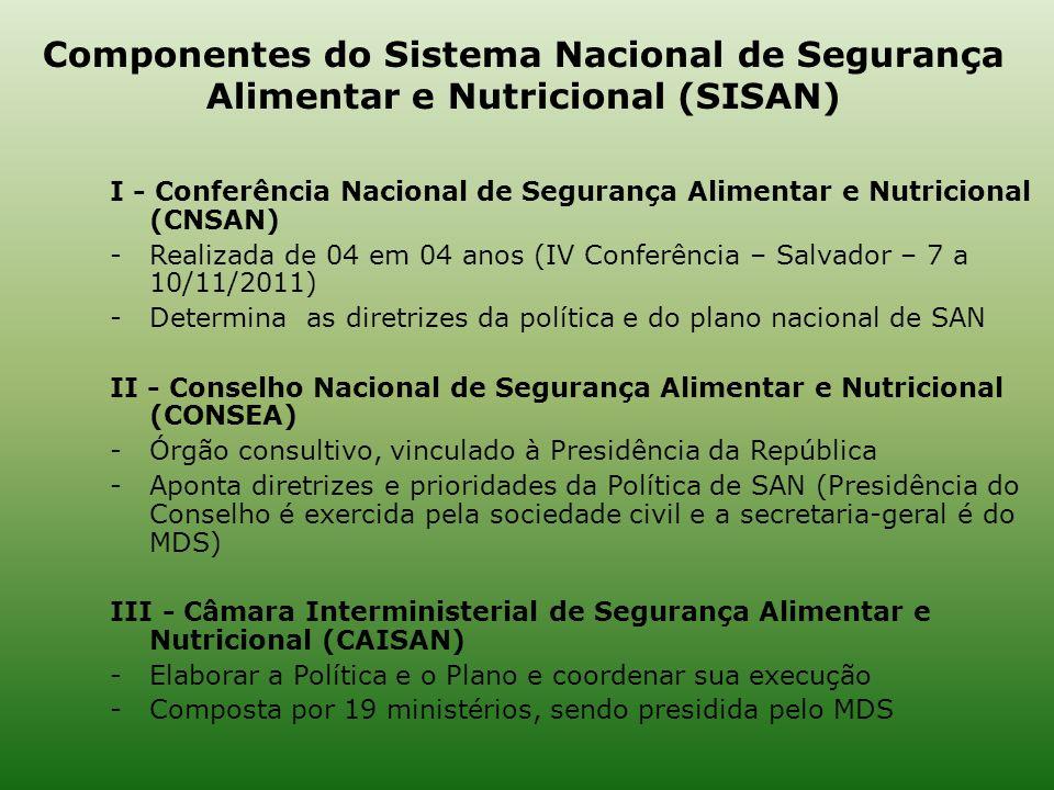Componentes do Sistema Nacional de Segurança Alimentar e Nutricional (SISAN)