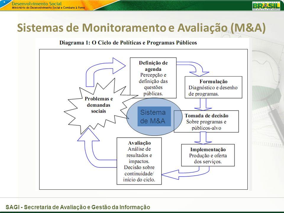 Sistemas de Monitoramento e Avaliação (M&A)