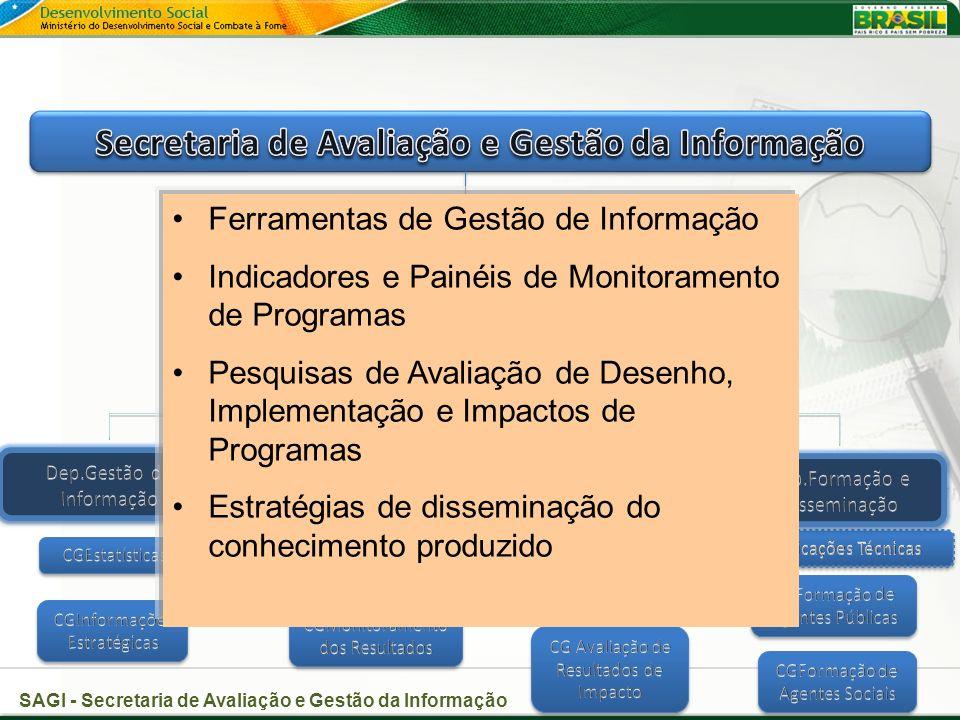 Secretaria de Avaliação e Gestão da Informação CG Publicações Técnicas
