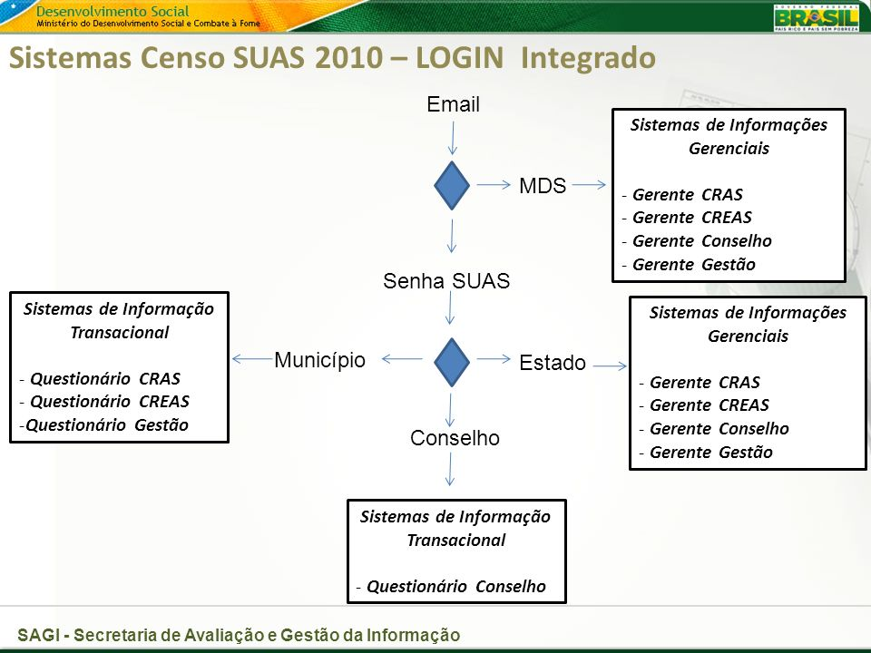 Sistemas Censo SUAS 2010 – LOGIN Integrado