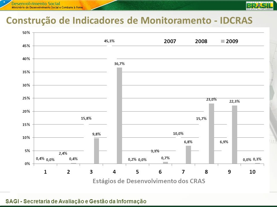 Construção de Indicadores de Monitoramento - IDCRAS