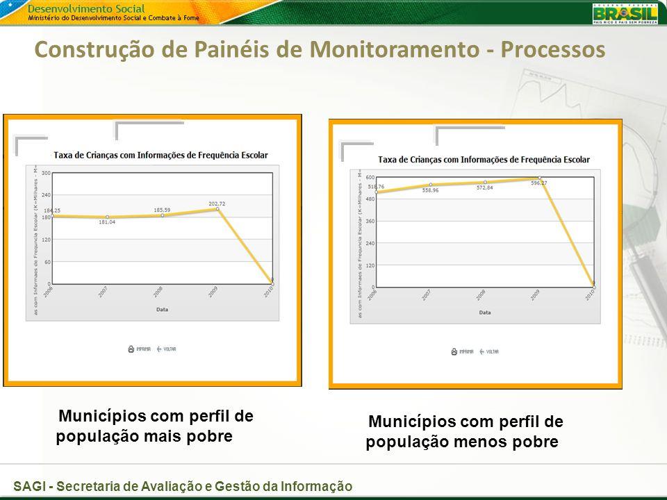 Construção de Painéis de Monitoramento - Processos
